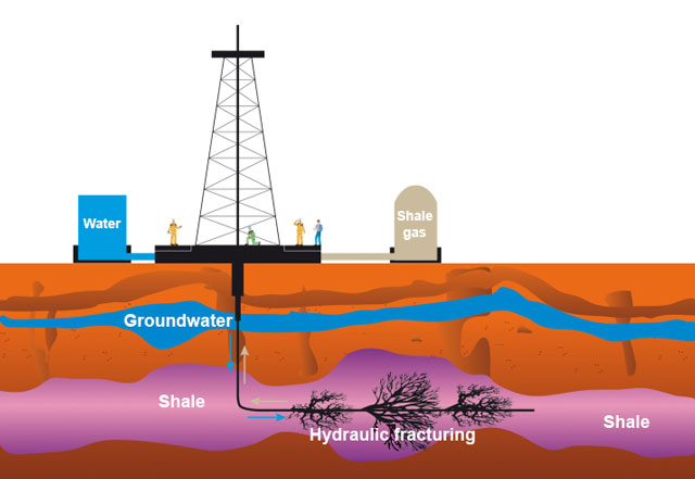 Graphic of a fracking operation above and below ground.